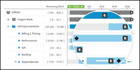 Gantt chart – Make efficient Project management